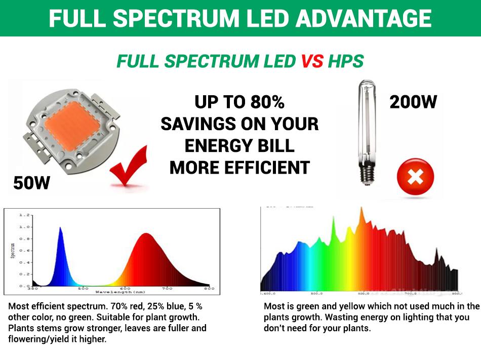 Benefits and Savings | Using COB LED Lights to Save on Your